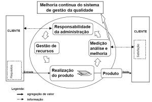 Modelo de sistema de gestao da qualidade baseado em processo