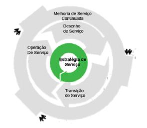 itil_esquema_estrategia