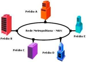 Exemplo de uma rede MAN