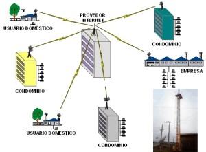 Exemplo de uma rede WAN