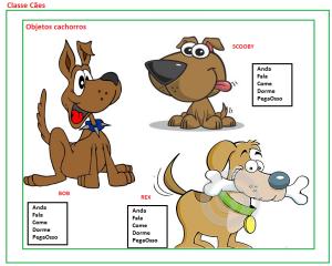 Exemplo de Classe Com Cães