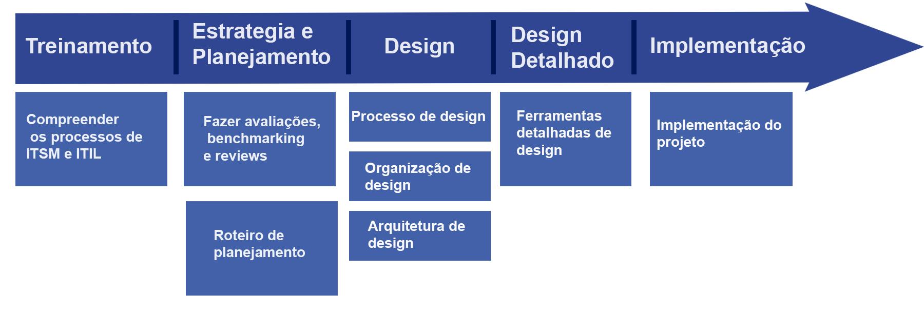 Grafico Planejamento