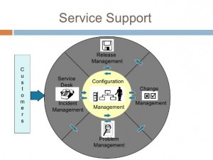 ITIL Foundation Imagem 1