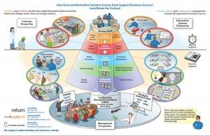 ITIL Foundation Imagem 2