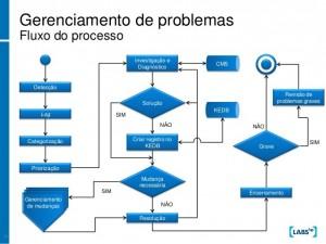 ITIL Foundation Imagem 3