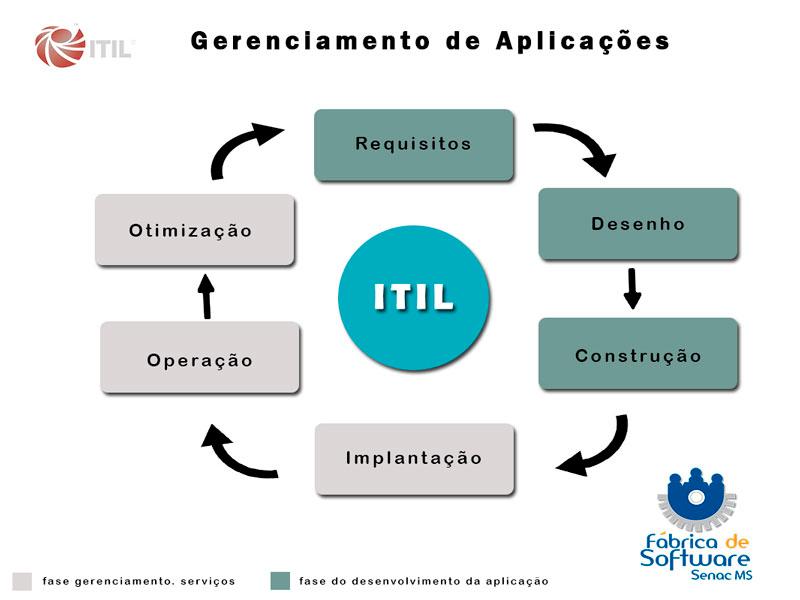 gerenciamento_aplicacao_img1