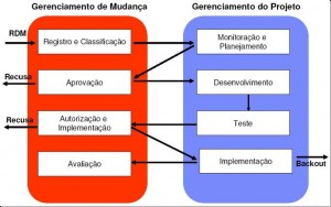 gerenciamentodemudanças1