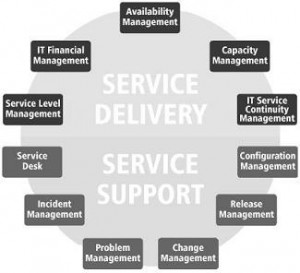 itil-diagram